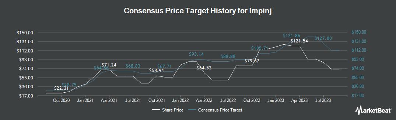 Price Target History for Impinj (NASDAQ:PI)