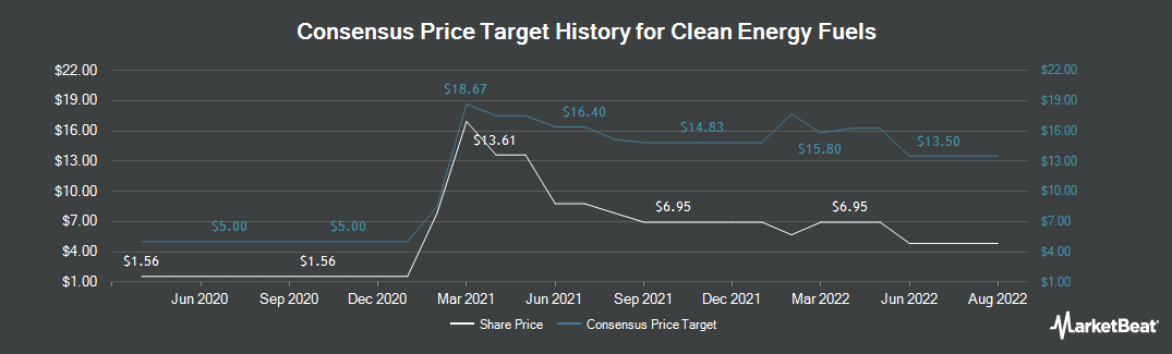 Price Target History for Clean Energy Fuels (NASDAQ:CLNE)
