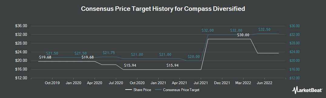 Price Target History for Compass Diversified (NYSE:CODI)