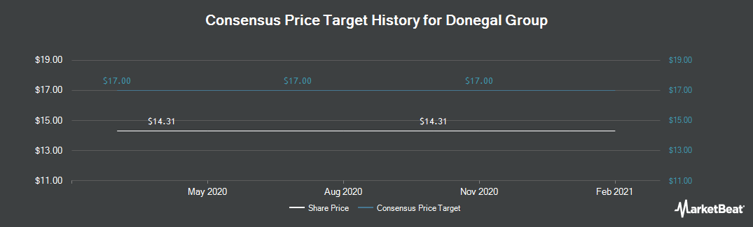Price Target History for Donegal Group Inc. Class A (NASDAQ:DGICA)