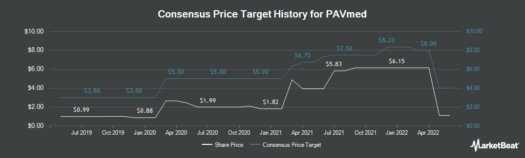 Price Target History for PAVmed (NASDAQ:PAVM)