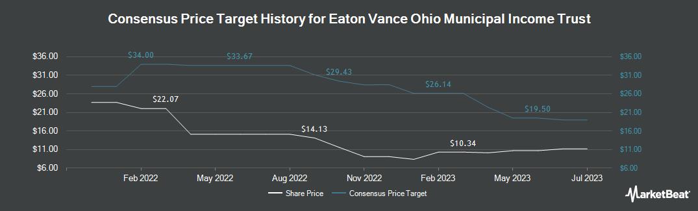 Price Target History for Eaton Vance Ohio Municip (NYSEAMERICAN:EVO)
