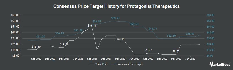 Price Target History for Protagonist Therapeutics (NASDAQ:PTGX)