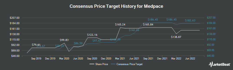 Price Target History for Medpace (NASDAQ:MEDP)