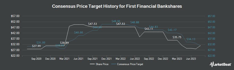 Price Target History for First Financial Bankshares (NASDAQ:FFIN)