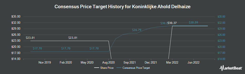 Price Target History for Ahold NV (OTCMKTS:ADRNY)