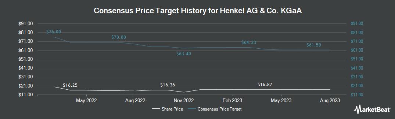 Price Target History for Henkel AG & Co. (OTCMKTS:HENKY)