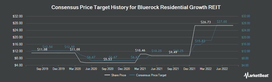 Price Target History for Bluerock Residential (NYSEAMERICAN:BRG)