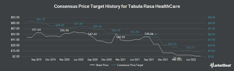 Price Target History for Tabula Rasa HealthCare (NASDAQ:TRHC)