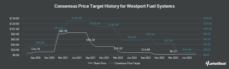Price Target History for Westport Fuel Systems (NASDAQ:WPRT)