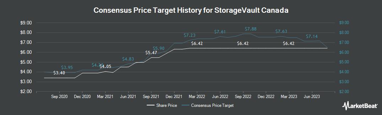 Price Target History for StorageVault Canada (CVE:SVI)