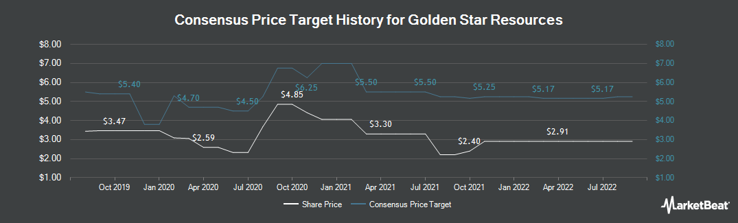 Price Target History for Golden Star Resources (NYSEAMERICAN:GSS)