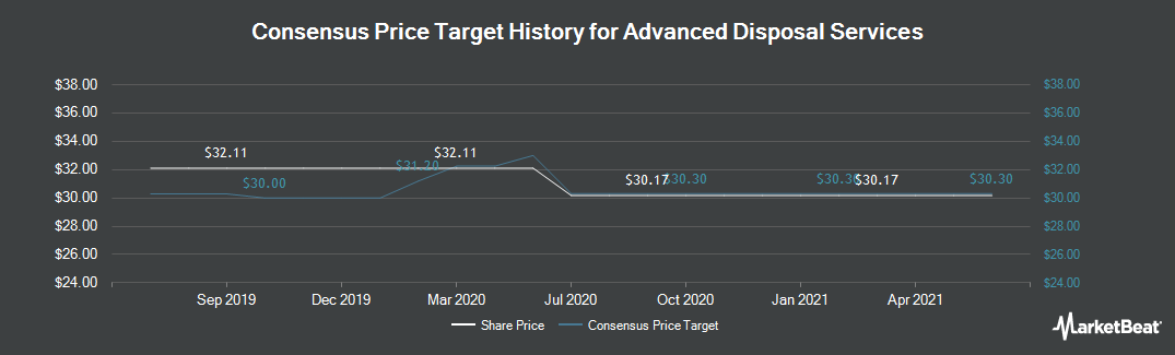 Price Target History for Advanced Disposal Services (NYSE:ADSW)
