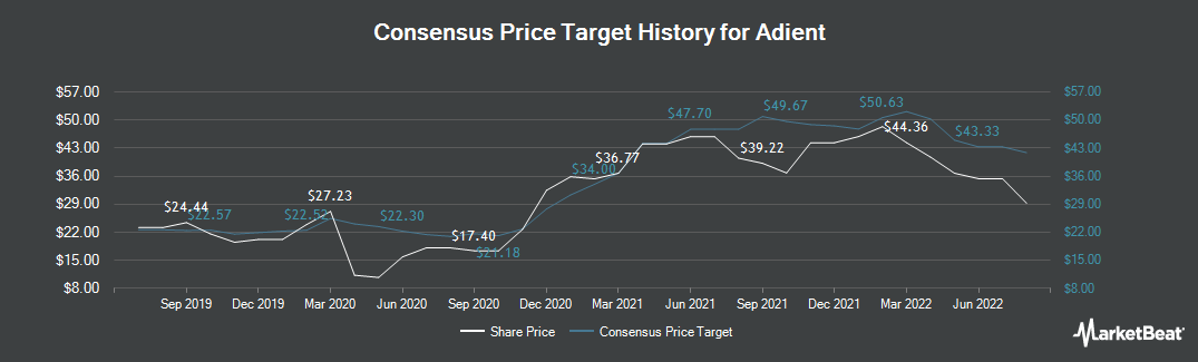 Price Target History for Adient (NYSE:ADNT)
