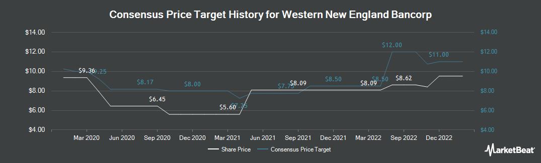 Price Target History for Western New England Bancorp (NASDAQ:WNEB)