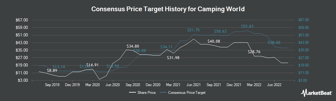 Price Target History for Camping World (NYSE:CWH)