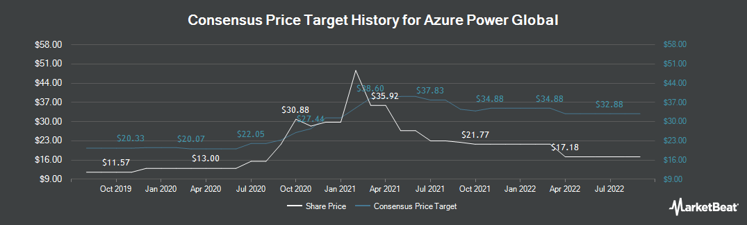 Price Target History for Azure Power Global (NYSE:AZRE)
