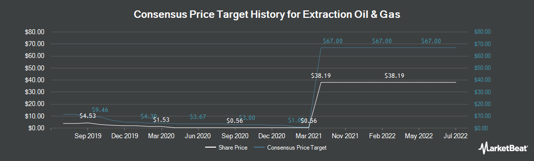 Price Target History for Extraction Oil & Gas (NASDAQ:XOG)