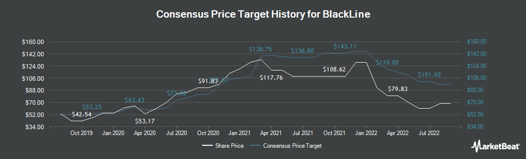 Price Target History for Blackline (NASDAQ:BL)
