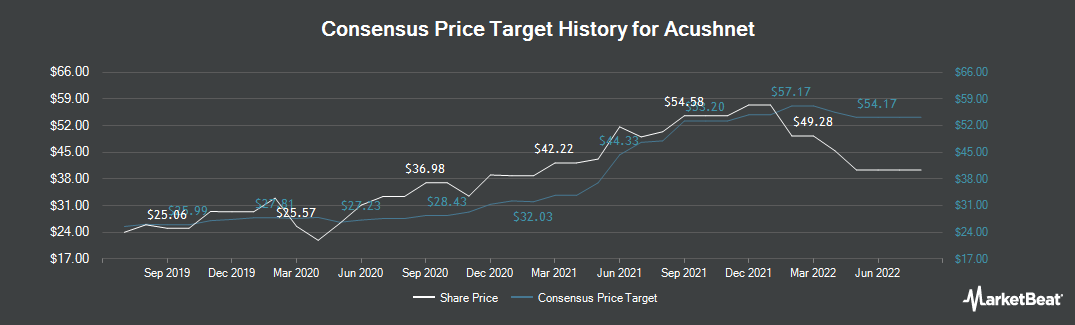 Price Target History for Acushnet (NYSE:GOLF)