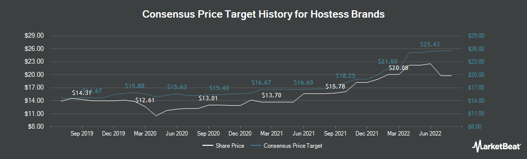Price Target History for Hostess Brands (NASDAQ:TWNK)