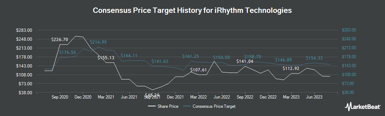 Price Target History for iRhythm (NASDAQ:IRTC)