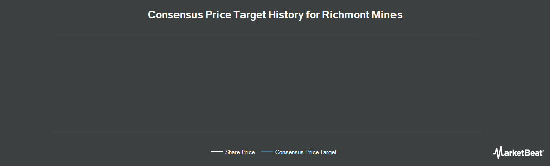 Price Target History for Richmont Mines (NYSE:RIC)