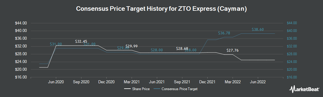 Price Target History for ZTO Express (Cayman) (NYSE:ZTO)