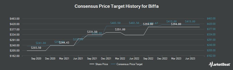 Price Target History for Biffa (LON:BIFF)