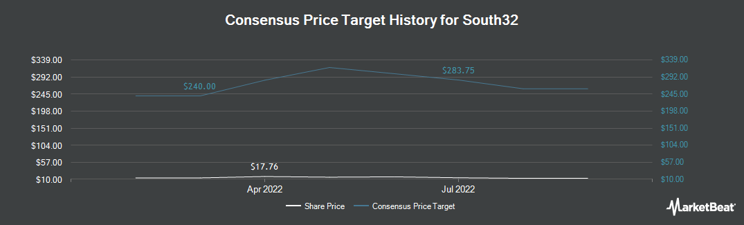 Price Target History for South32 (OTCMKTS:SOUHY)