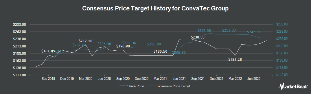 Price Target History for ConvaTec Group (LON:CTEC)