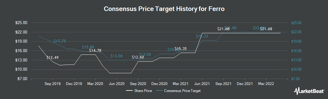 Price Target History for Ferro (NYSE:FOE)