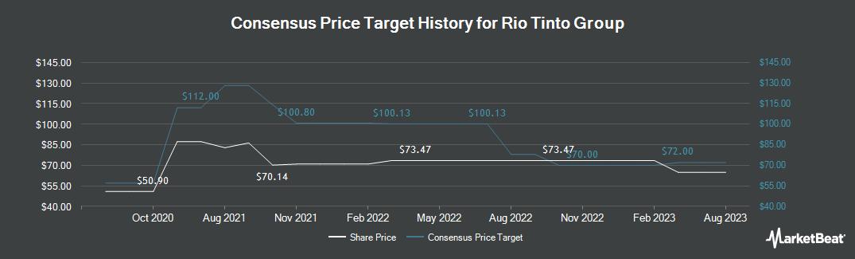 Price Target History for Rio Tinto (NYSE:RIO)