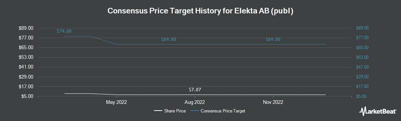 Price Target History for ELEKTA (OTCMKTS:EKTAY)