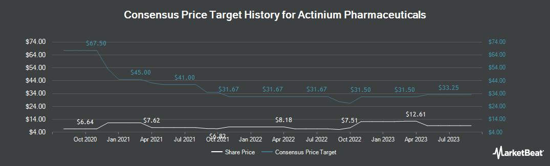 Price Target History for Actinium Pharmaceuticals (NYSEAMERICAN:ATNM)
