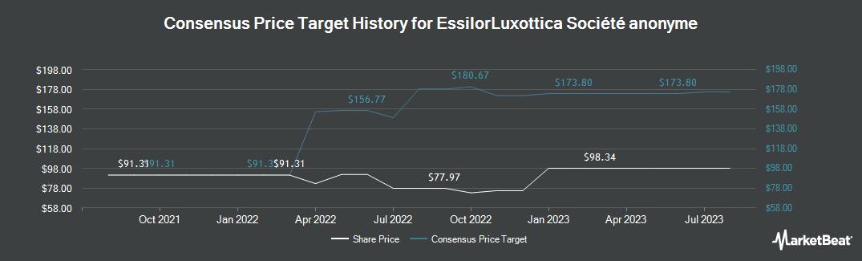 Price Target History for Essilor International SA (OTCMKTS:ESLOY)