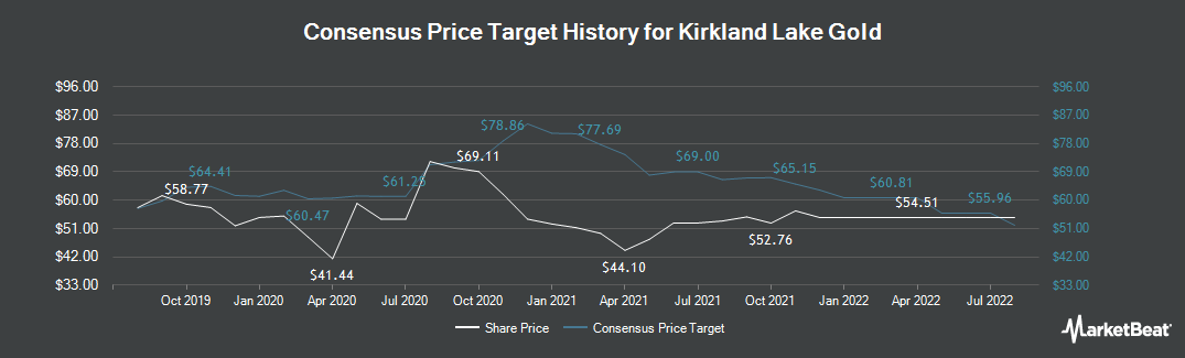Price Target History for Kirkland Lake Gold (TSE:KL)