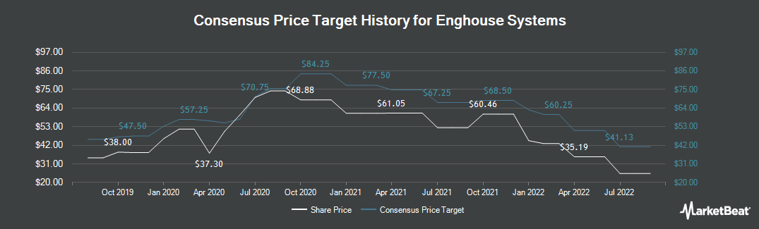 Price Target History for Enghouse Systems (TSE:ENGH)