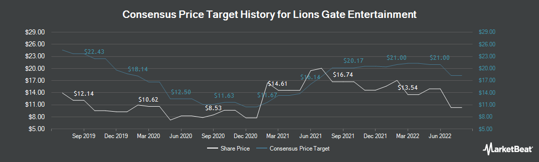 Price Target History for Lions Gate Entertainment (NYSE:LGF.A)