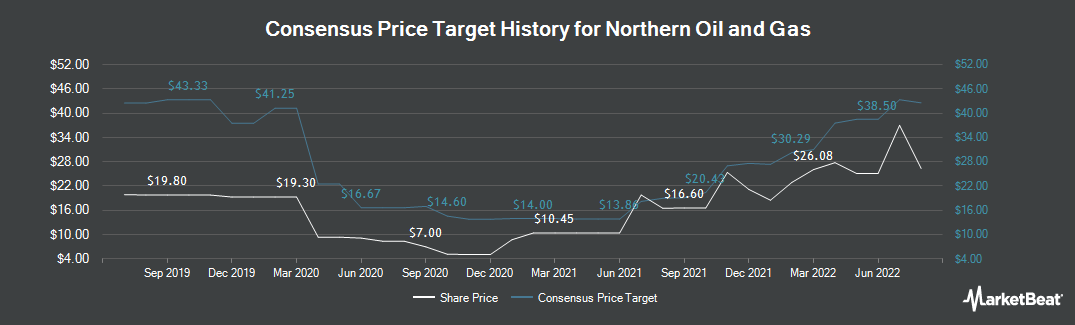 Price Target History for Northern Oil & Gas (NYSEAMERICAN:NOG)