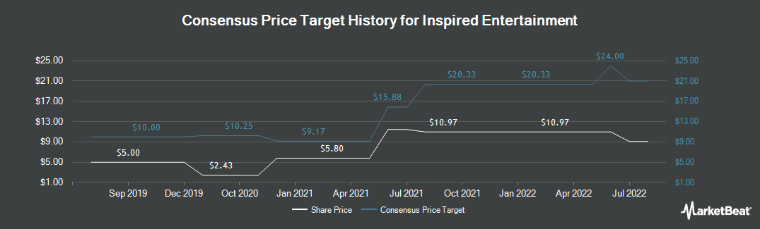 Price Target History for Inspired Entertainment (NASDAQ:INSE)