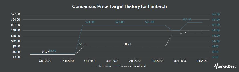 Price Target History for Limbach (NASDAQ:LMB)
