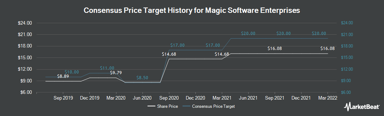 Price Target History for Magic Software Enterprises (NASDAQ:MGIC)