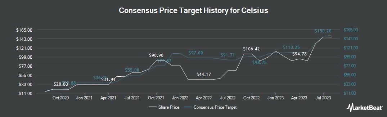 Price Target History for Celsius (NASDAQ:CELH)