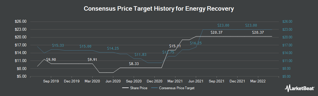 Price Target History for Energy Recovery (NASDAQ:ERII)