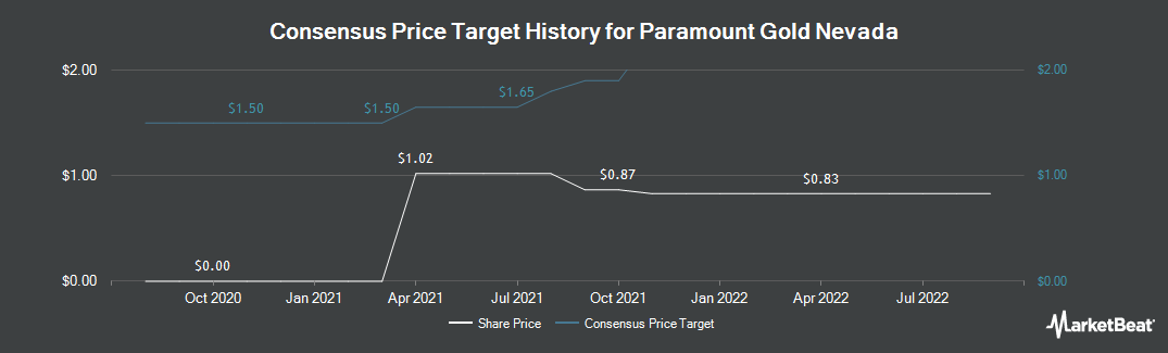 Price Target History for Paramount Gold Nevada Corp (NYSEAMERICAN:PZG)