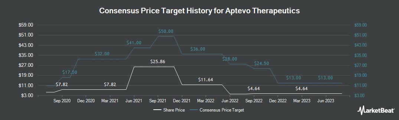Price Target History for Aptevo Therapeutics (NASDAQ:APVO)