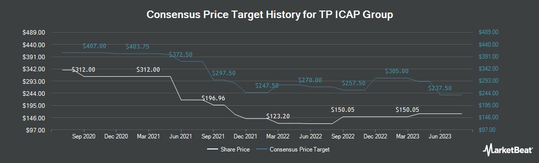 Price Target History for Tp Icap (LON:TCAP)