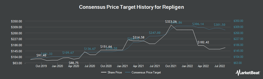 Price Target History for Repligen Corporation (NASDAQ:RGEN)