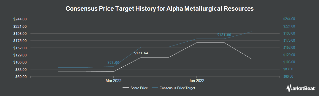 Price Target History for Contura Energy (OTCMKTS:CNTE)